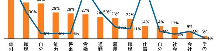 【株式会社Asia Plus調べ】ベトナム仕事観調査:7割転職経験あり。3回以上転職も26%。