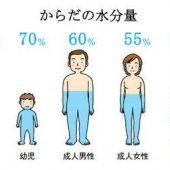 ホーチミン在住日本人看護師コラム⑩~「水」で健康に!